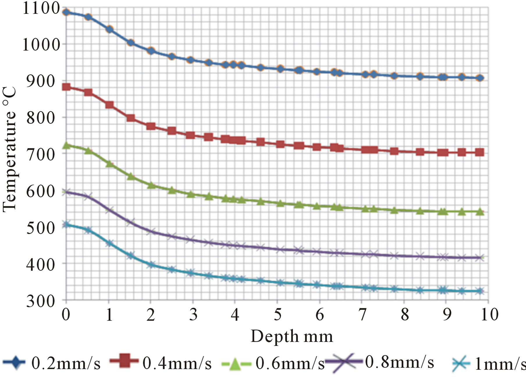 Modeling And Simulation Of Laser Assisted Turning Hard Steels Electricalacdc 509480twolightsoneswitchwiringquestionhtml Temperature Distribution Through Depth As A Function Scanning Speed With Other Parameters Kept Constant At 800 W Power 20 Sec Preheating