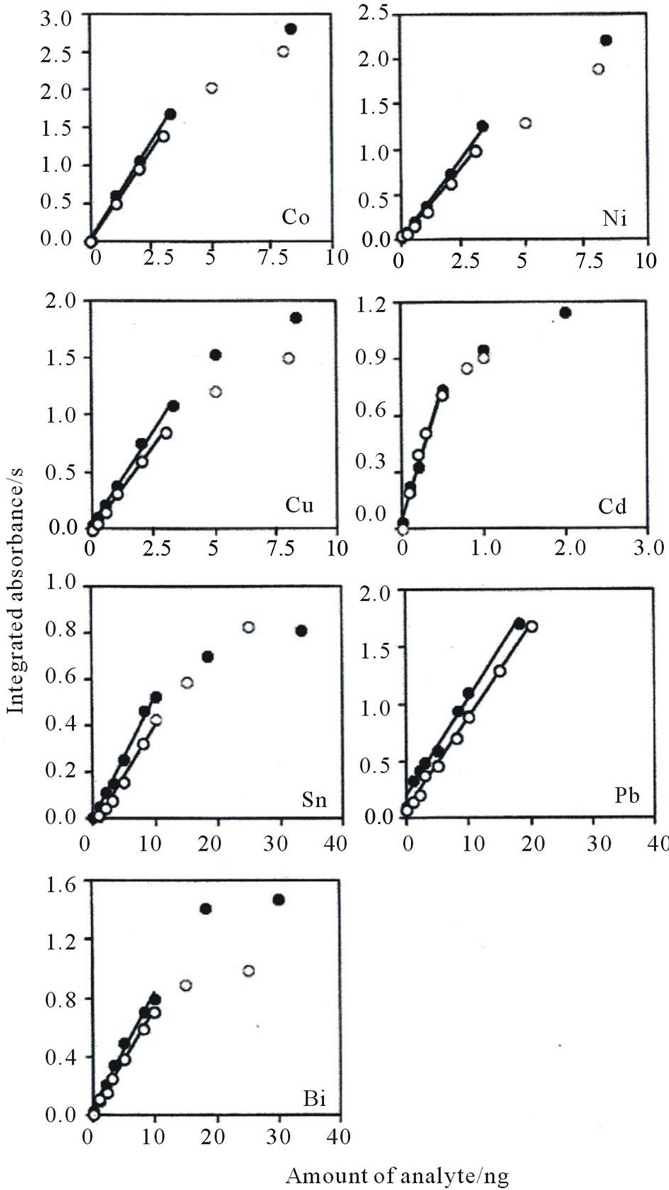 determination of heavy metals in water pdf