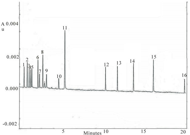 quick single run capillary zone electrophoresis determination of active ingredients and