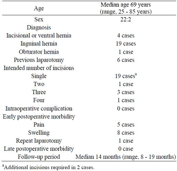 hernia inguinalis comorbidity