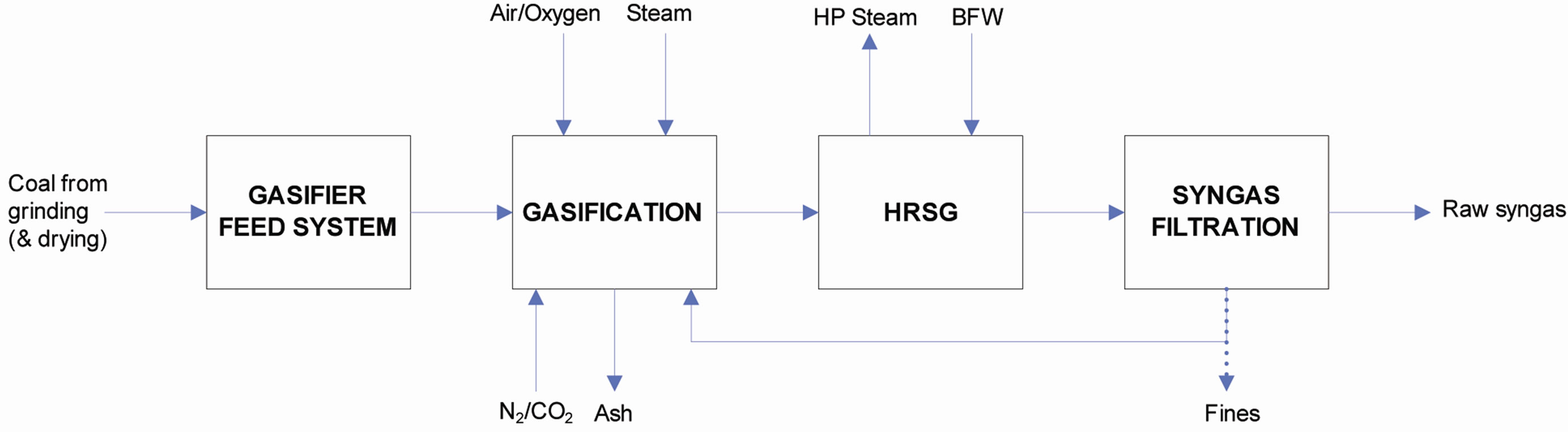Demonstrating Fuel Flexibility In Commercial Operation Block Flow Diagram Typical Ses Gasification Process Configuration