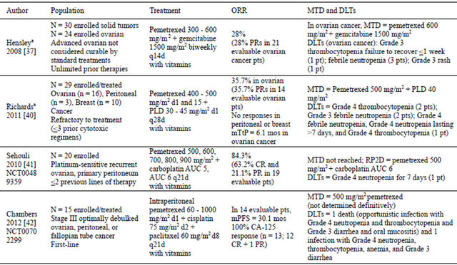 Safety And Efficacy Of Pemetrexed In Gynecologic Cancers A Systematic Literature Review
