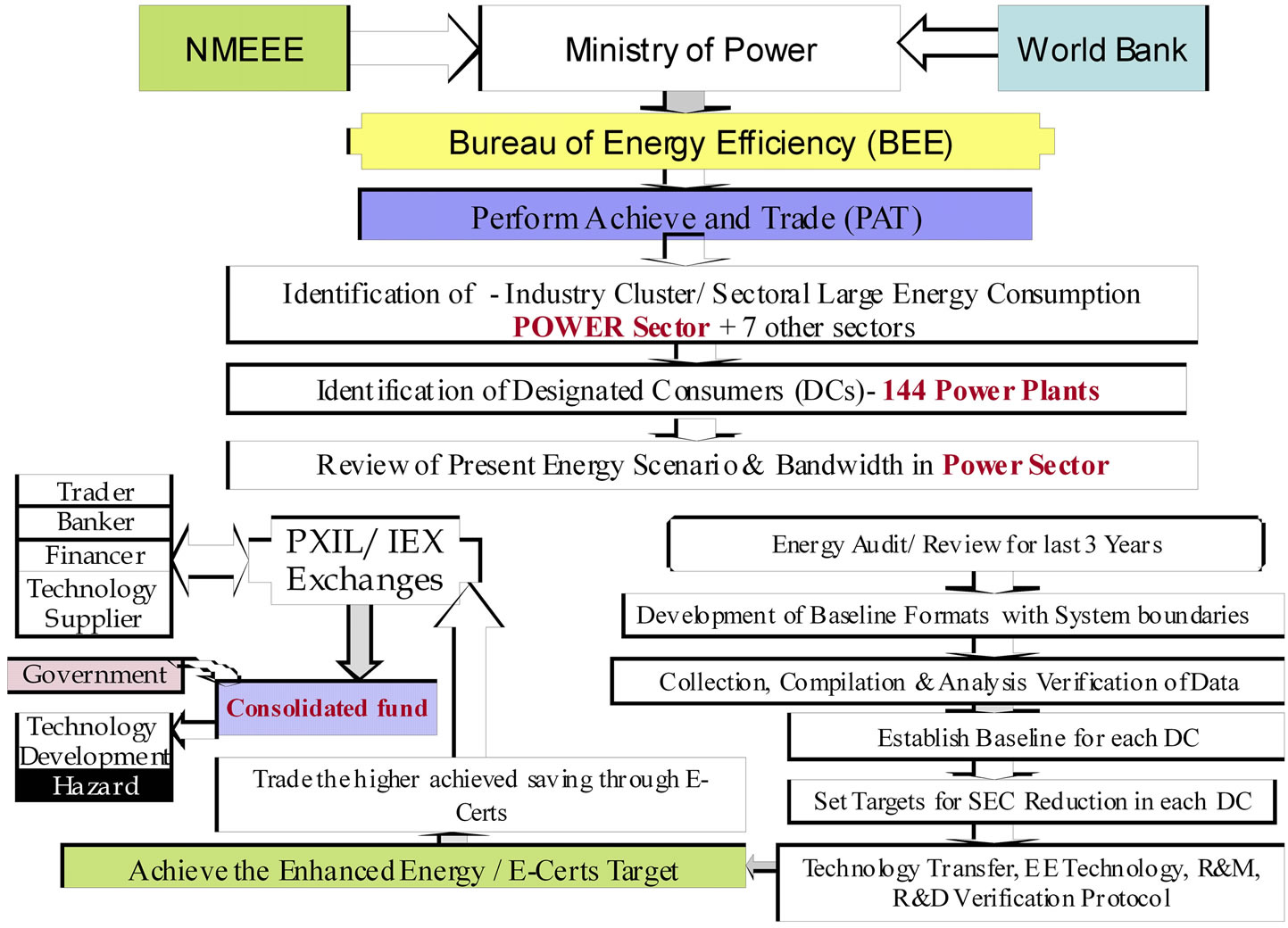 A Sustainable Energy Efficiency Solution in Power Plant by