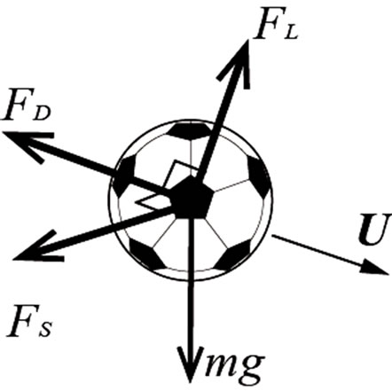 Evaluation of flight trajectory and unsteady fluid forces on kicked forces acting on a soccer ball ccuart Gallery