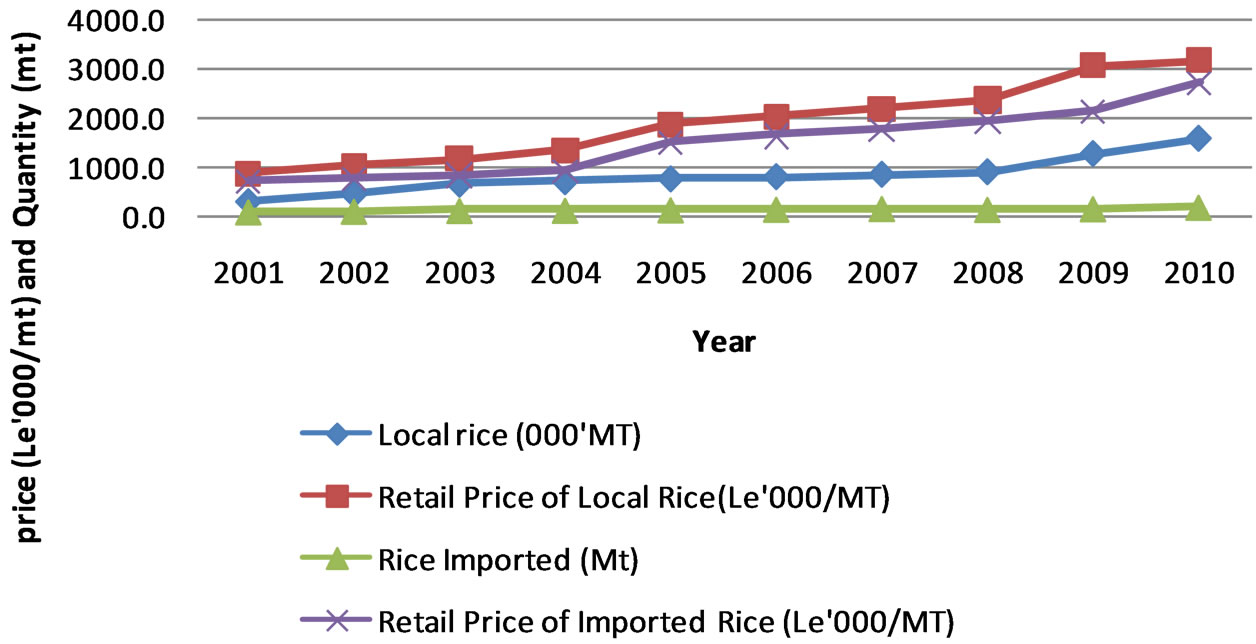 The Influence Of Price On Rice Production In Sierra Leone Process Flow Diagram Mill Quantities And Prices Domestic Imported 2001 2010