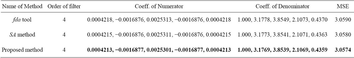 Genetic Algorithm for the Design of Optimal IIR Digital Filters