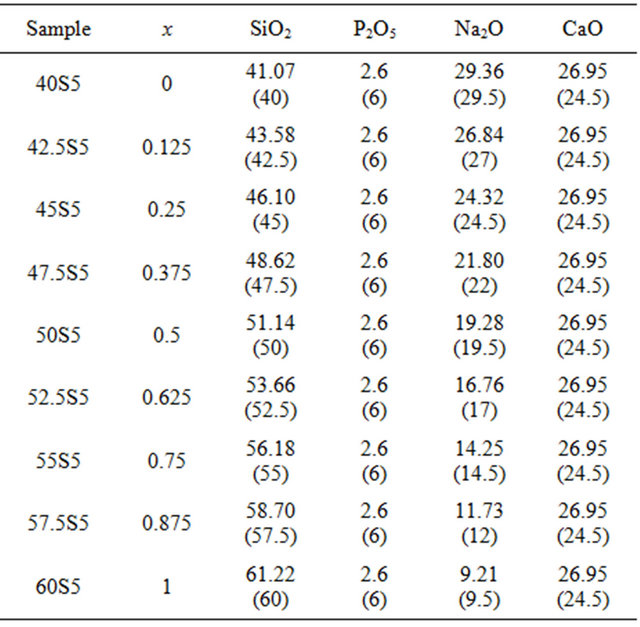 Application of Solution Calorimetry to the Prediction of