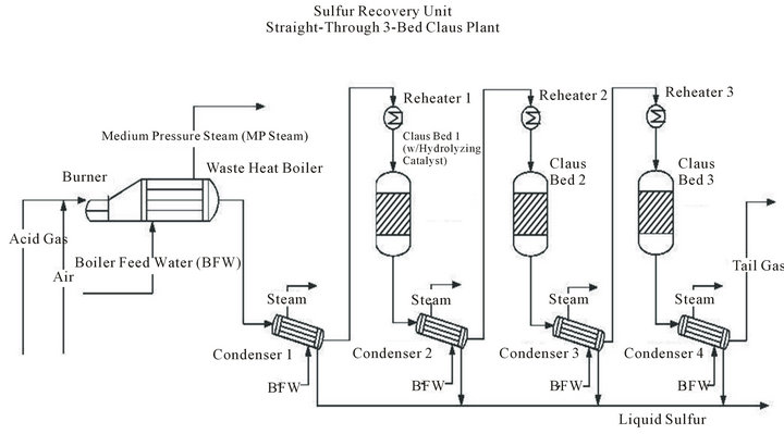 Investigation Of Inlet Gas Streams Effect On The Modified