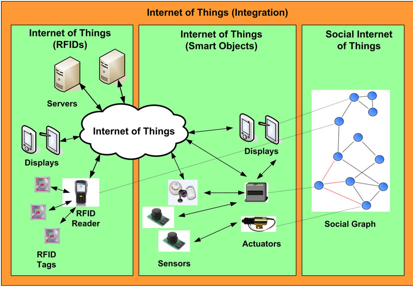 Integrated IoT High Level Architecture.