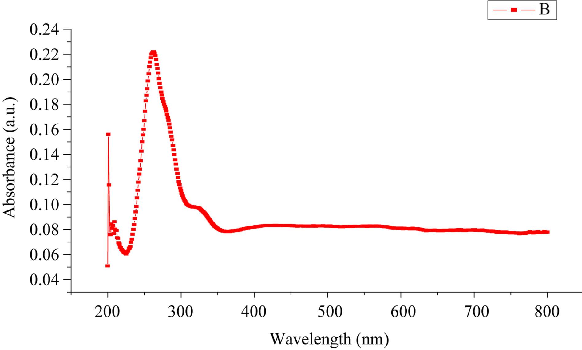 investigation on temperature sensing of nanostructured