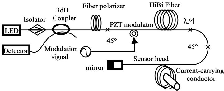effect of modulation error on all optical fiber current