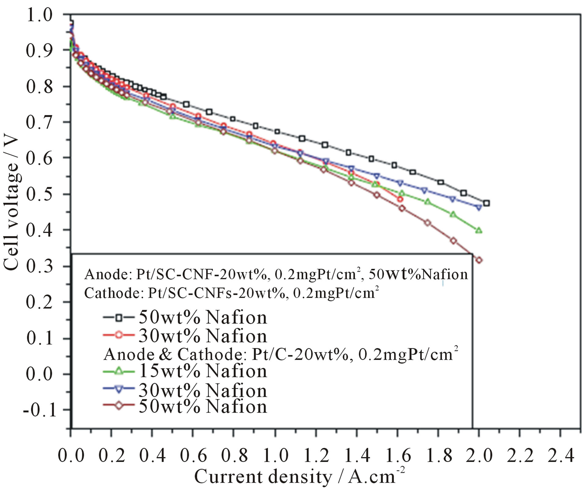 Carbonaceous Nanostructured Support Materials for Low Temperature