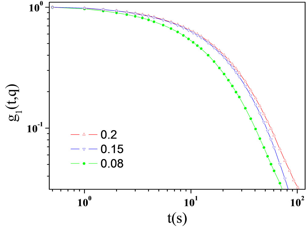 photon correlation spectroscopy and saxs study of cylindrical to spherical transition in the aot