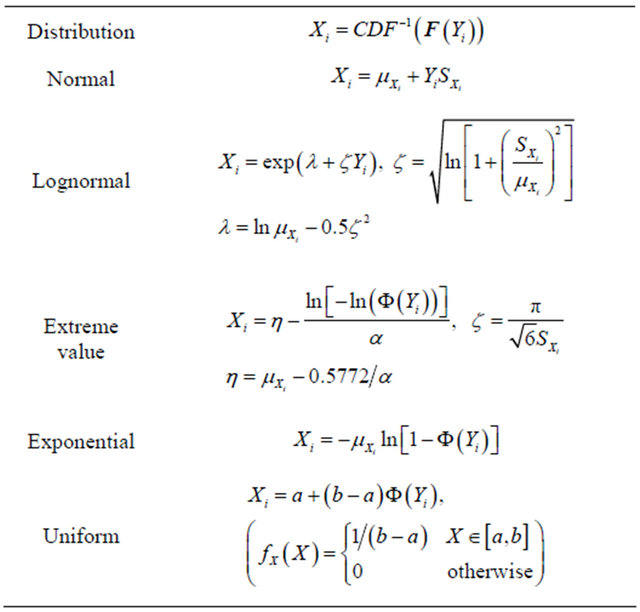 how to draw probability density function