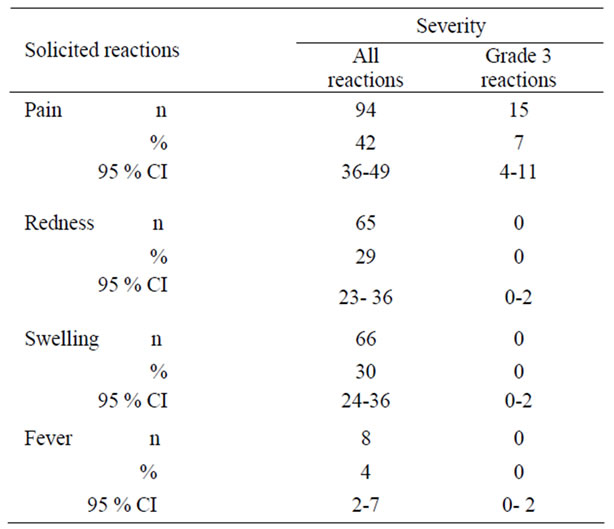 Diphtheria and Tetanus Antibody Persistence in Indian Pre-school
