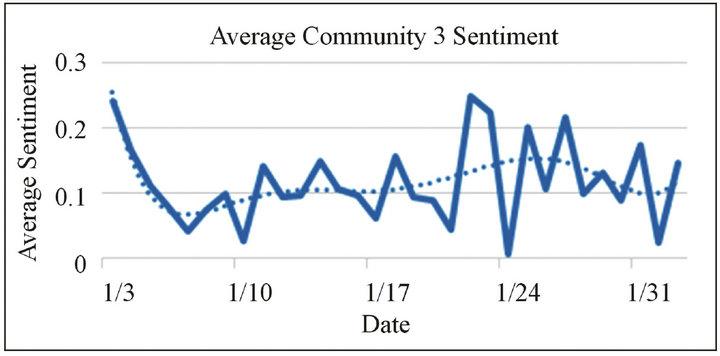 Enhancing Sentiment Analysis on Twitter Using Community