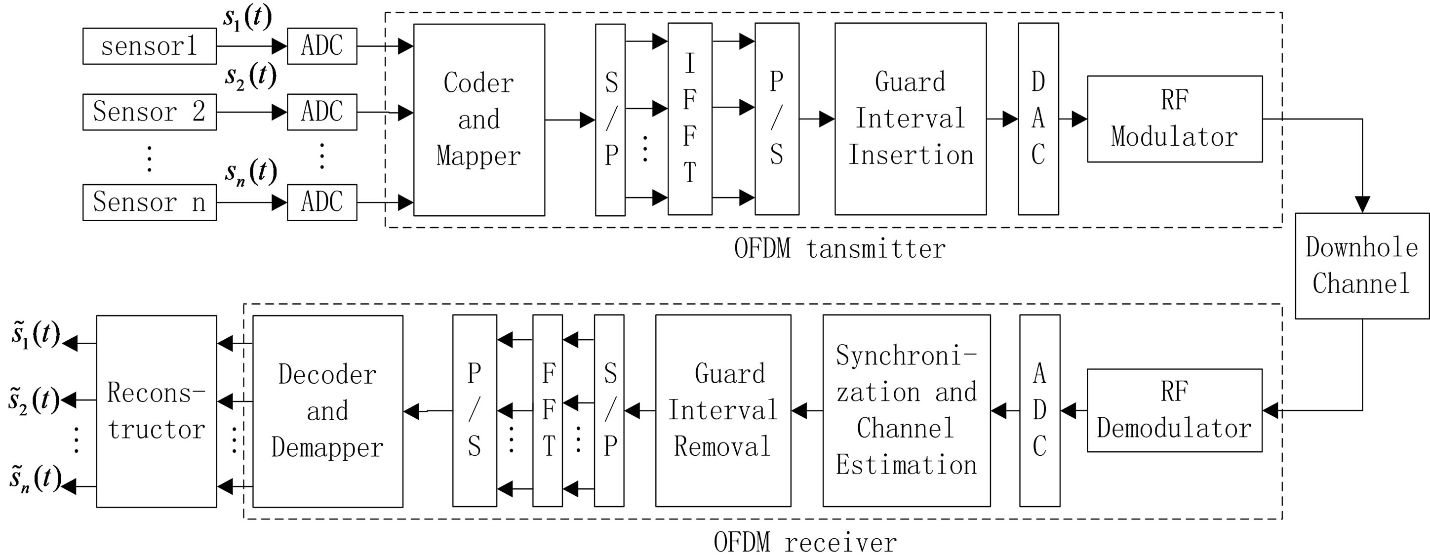 ofdm wireless video streaming Multi-carrier transmission techniques for wireless communication orthogonal frequency division multiplexing video streaming.
