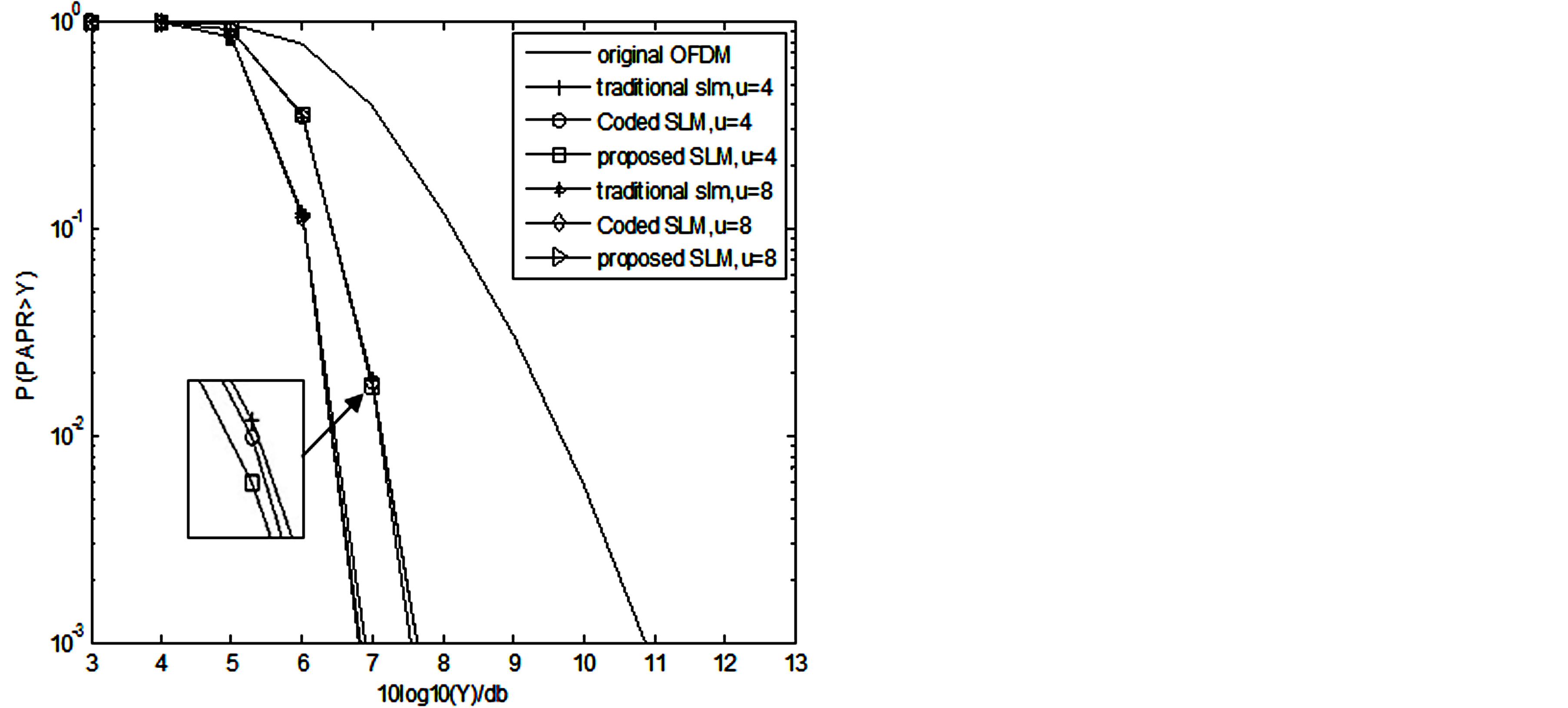 OFDM Wireless Downhole Transmission Systems and Proposed SLM