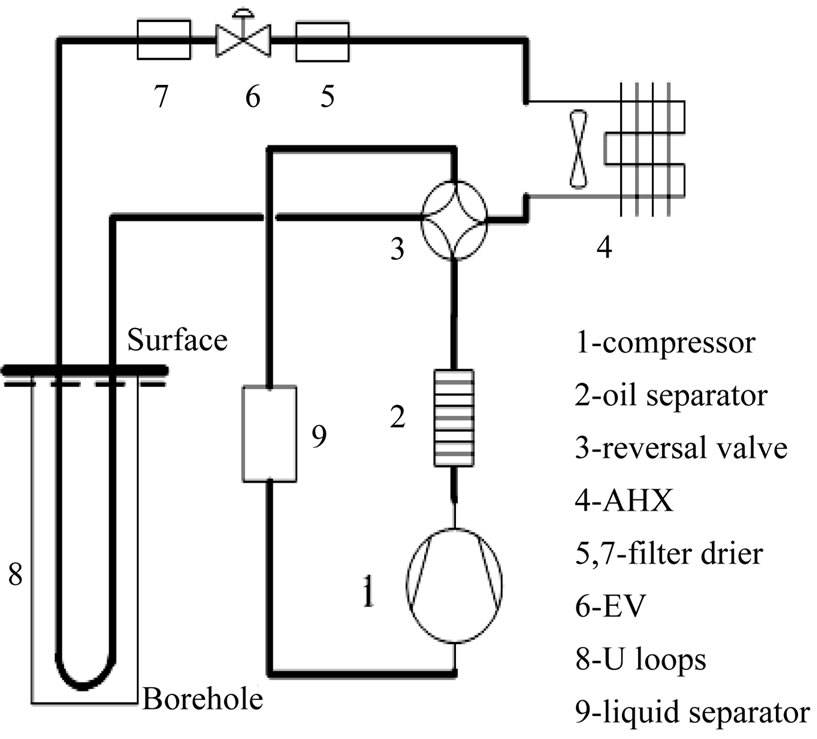 Analysis Of Thermodynamic Characteristic Changes In Direct Expansion Ground Source Heat Pump