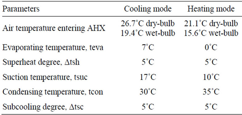 Analysis of thermodynamic characteristic changes in direct for Table 7 1 design parameters