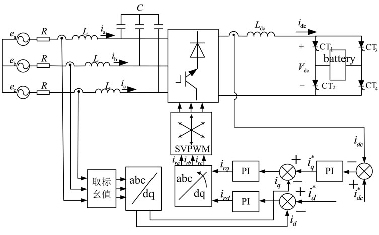 control system design of csi applied in the battery pack