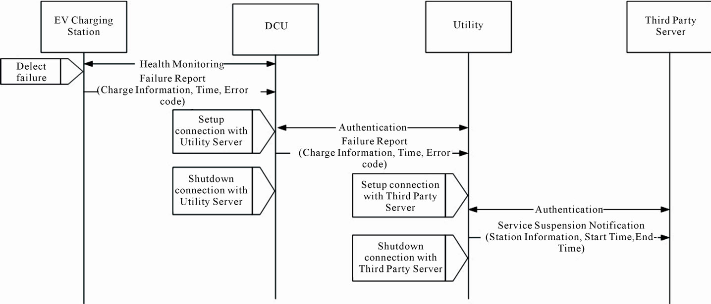 Advanced Metering Infrastructure For Electric Vehicle Charging Ev Stations Wiring Diagram Figure 8 Evcs Failure Report Procedure