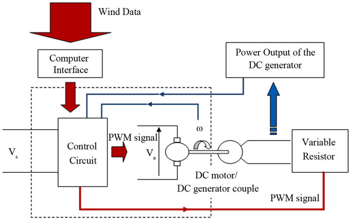 Design And Development Of A Wind Turbine Simulator Using A
