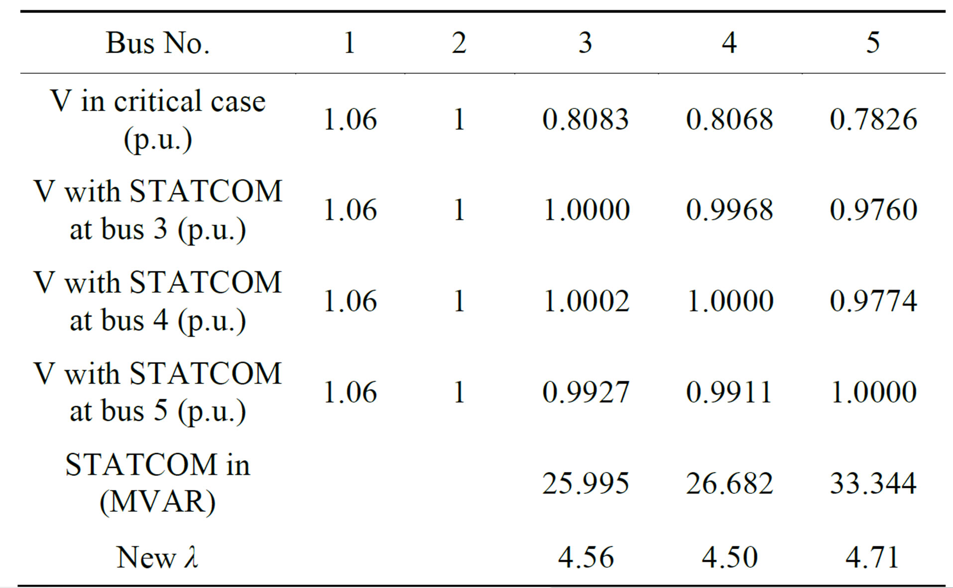 Sizing of STATCOM to Enhance Voltage Stability of Power