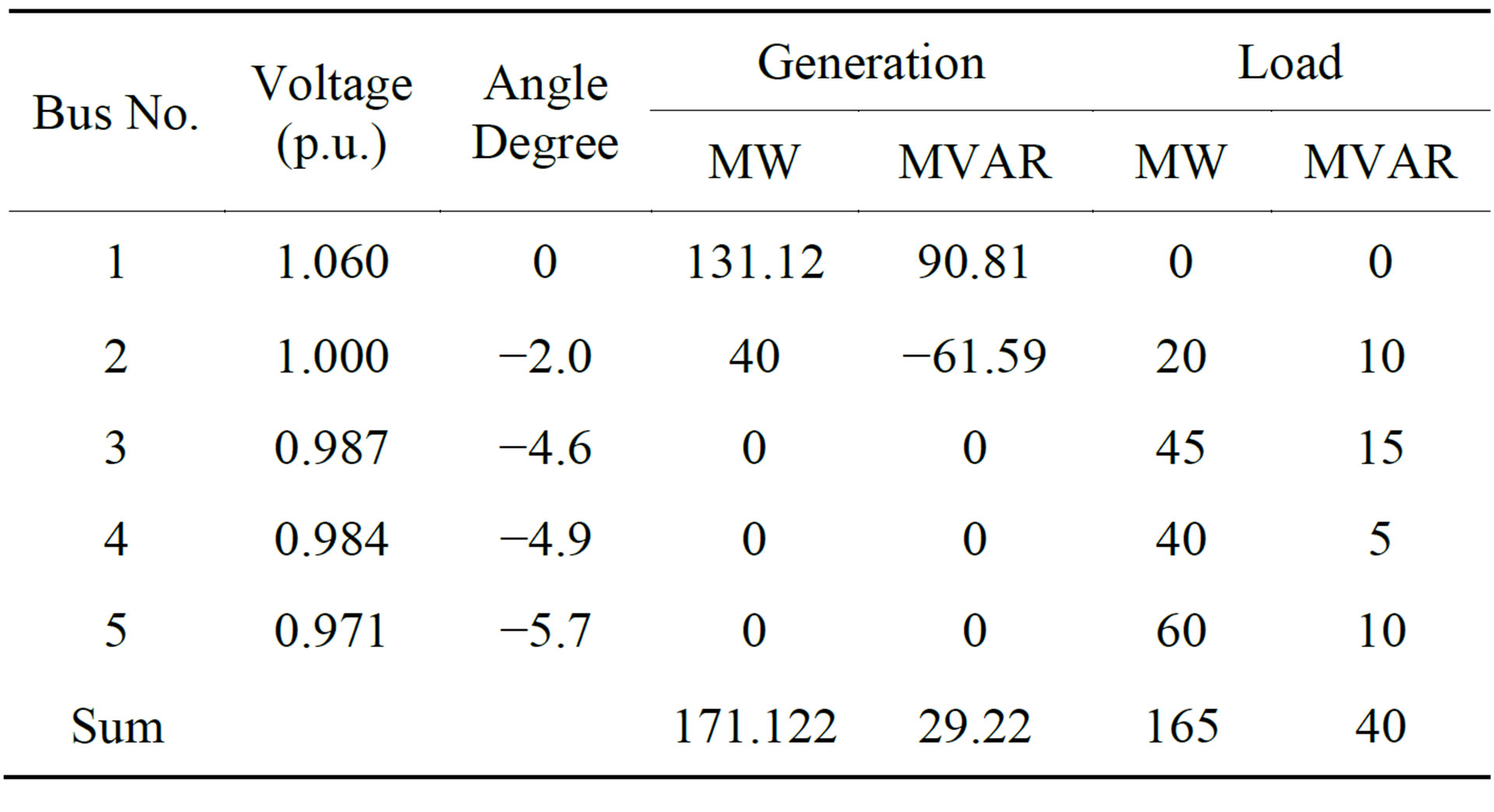 Sizing of STATCOM to Enhance Voltage Stability of Power Systems for
