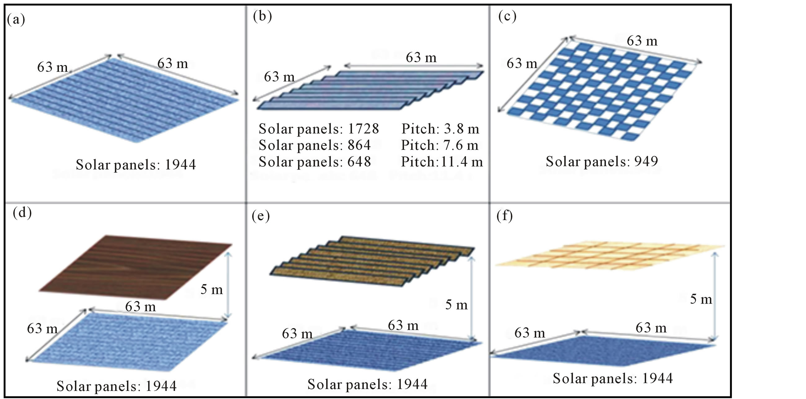 Solar Energy Generation Using Agriculture Cultivated Lands
