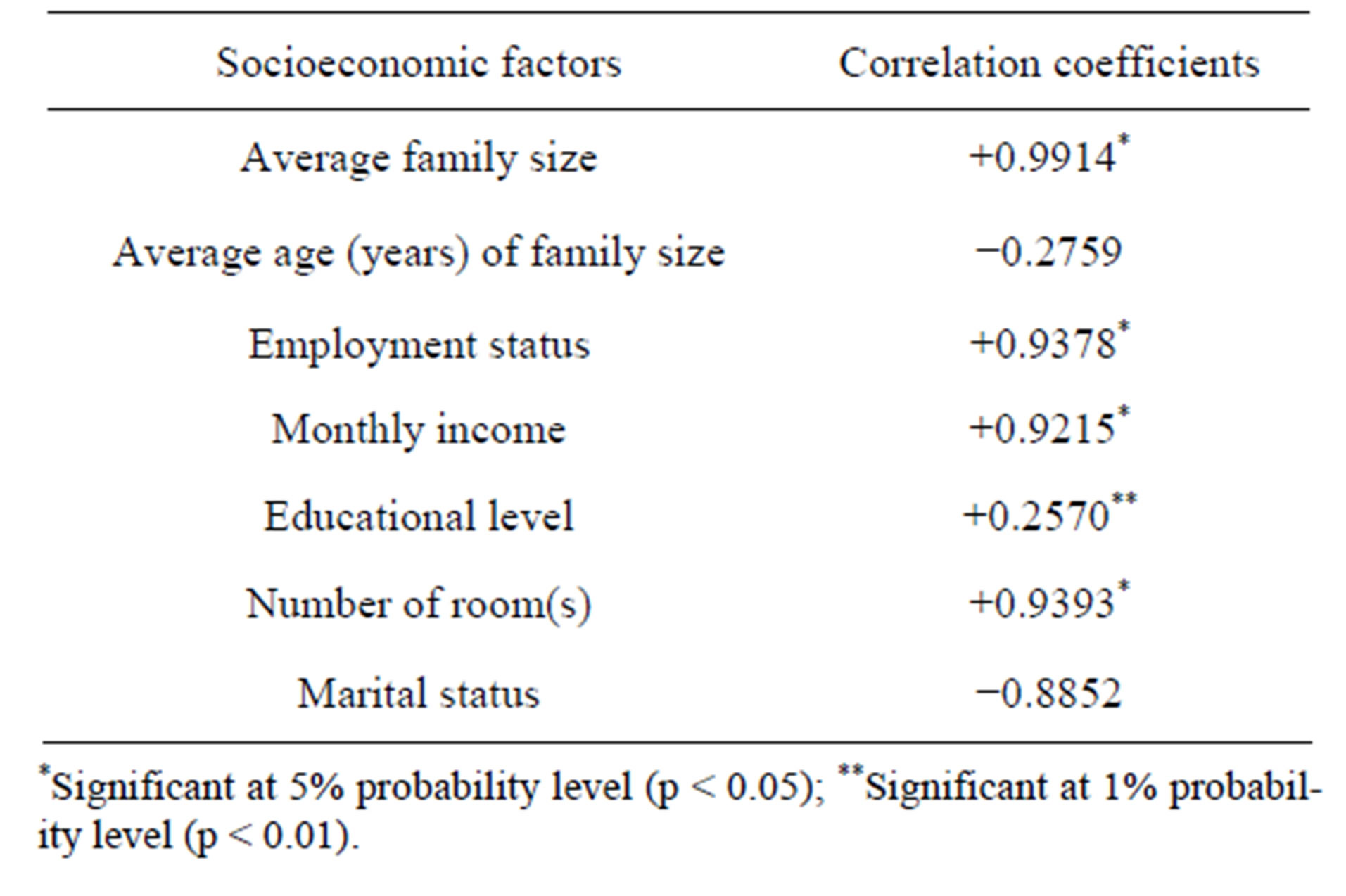 the effect of socio economic factors on Full-text paper (pdf): effects of socio-economic factors on the consumption of milk, yoghurt, and cheese : insights from turkey.