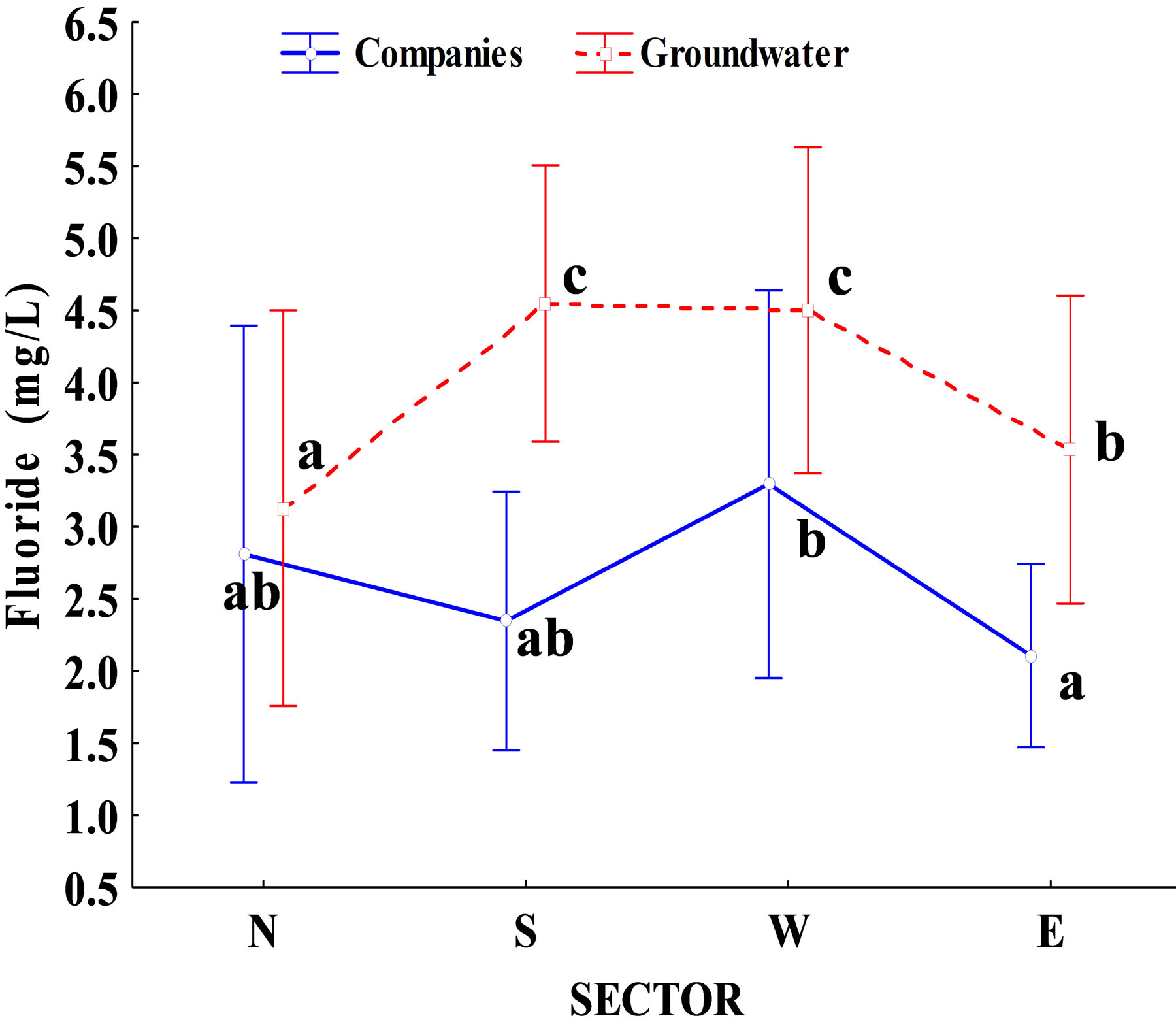 Statistical Analysis For Fluoride Concentration In Water Bottling Companies Versus Groundwater Wells In Durango City Mexico From Which Water Is Extracted