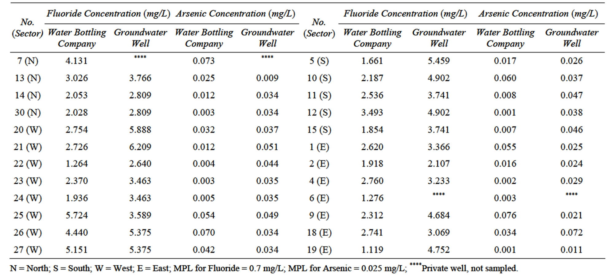 Fluoride And Arsenic Concentration In Water Bottling Companies And Well From Which Water Is Extracted