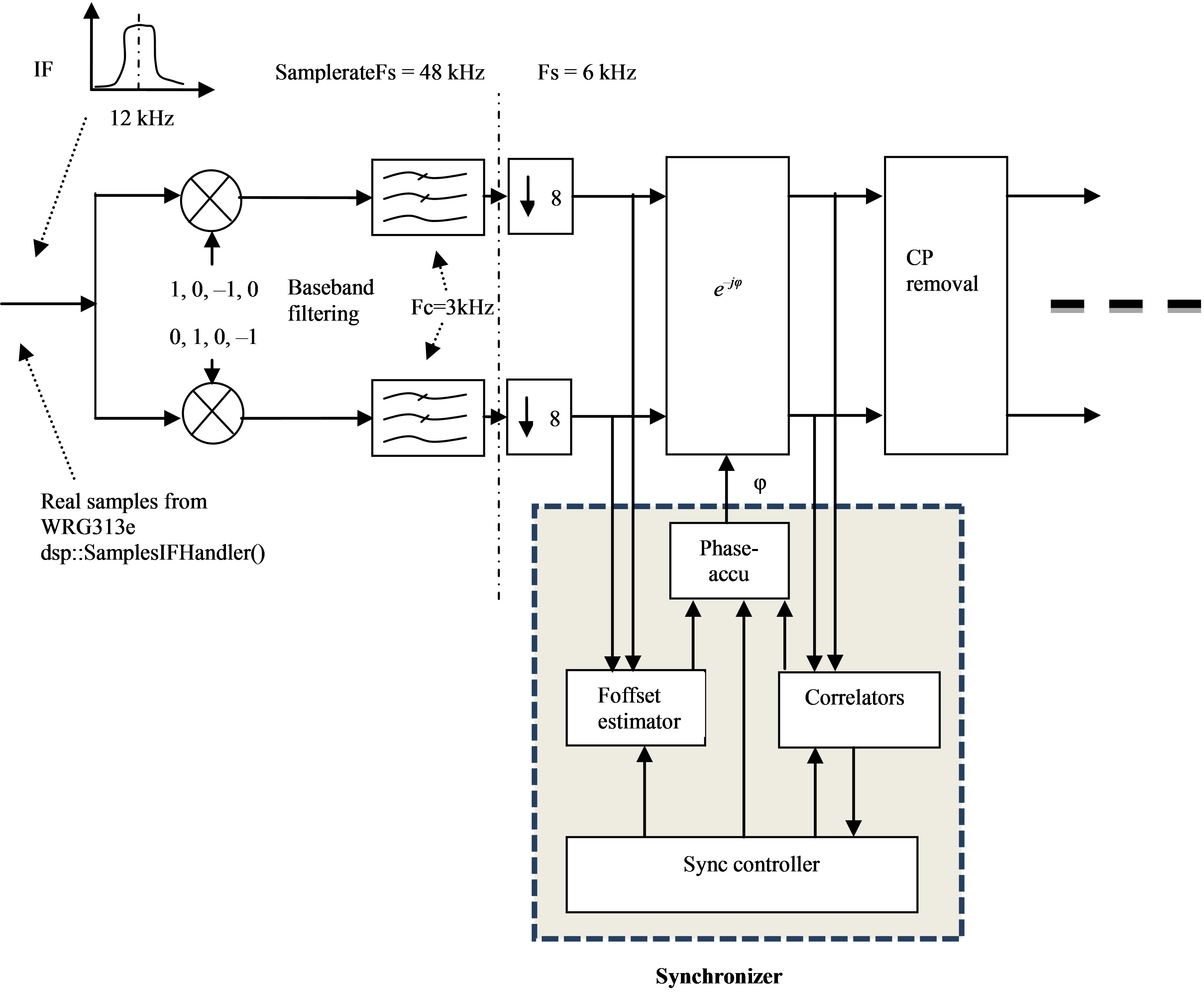 software defined radio prototyping with visual c   express