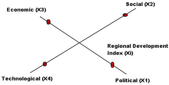 the global dimension of the regional integration model  gdri