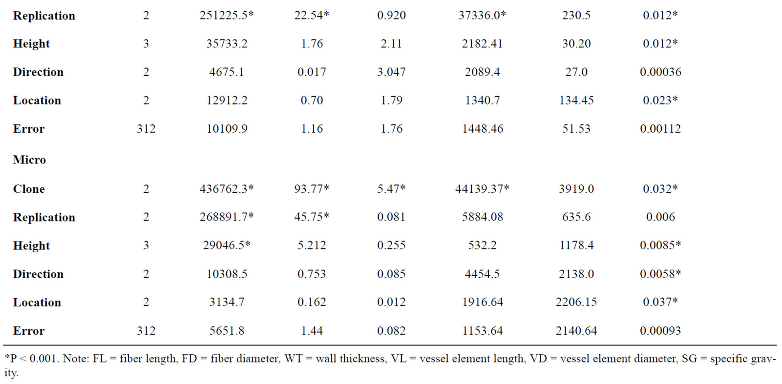 Variations in wood tratis in micro and macro propagated plantation
