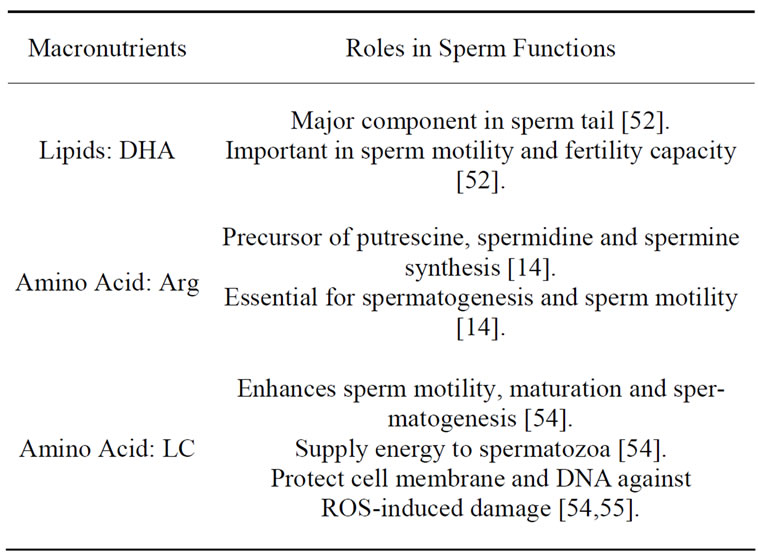 Sperm quality and nutrients