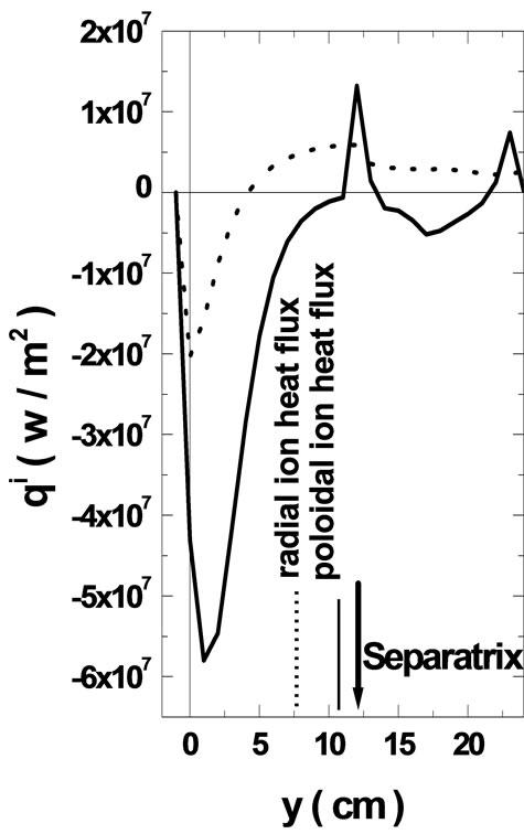 simulation of radial variation of neutral atoms on edge plasma of small size divertor tokamak
