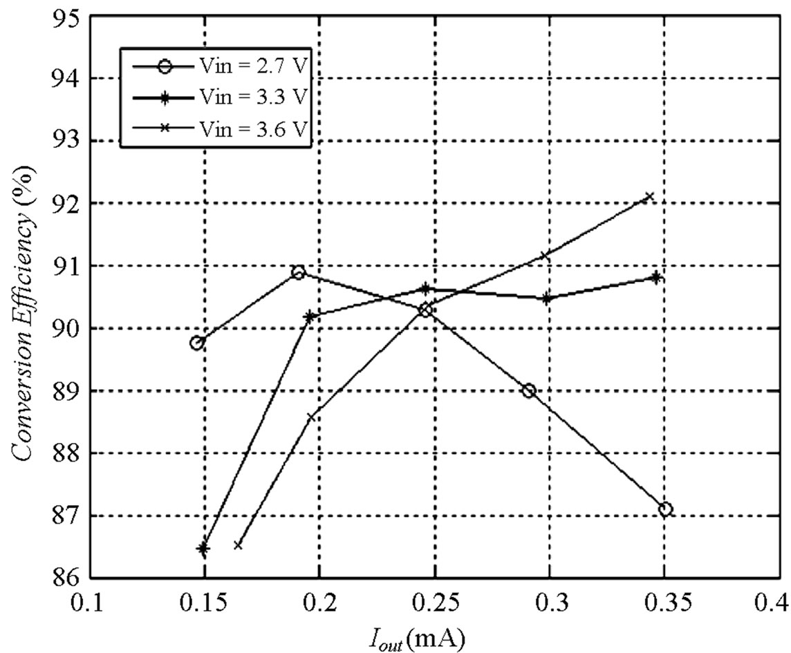 Design And Verification Of A High Performance Led Driver With An Offline Supply Drives Leds Figure 1 14 Measured Efficiency At Different Output Currents Voltages
