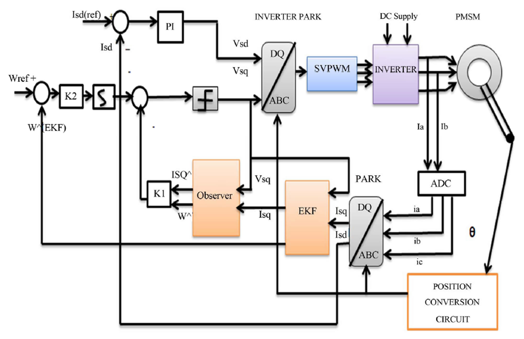Block diagram of PMSM drive with observer combined with EKF.