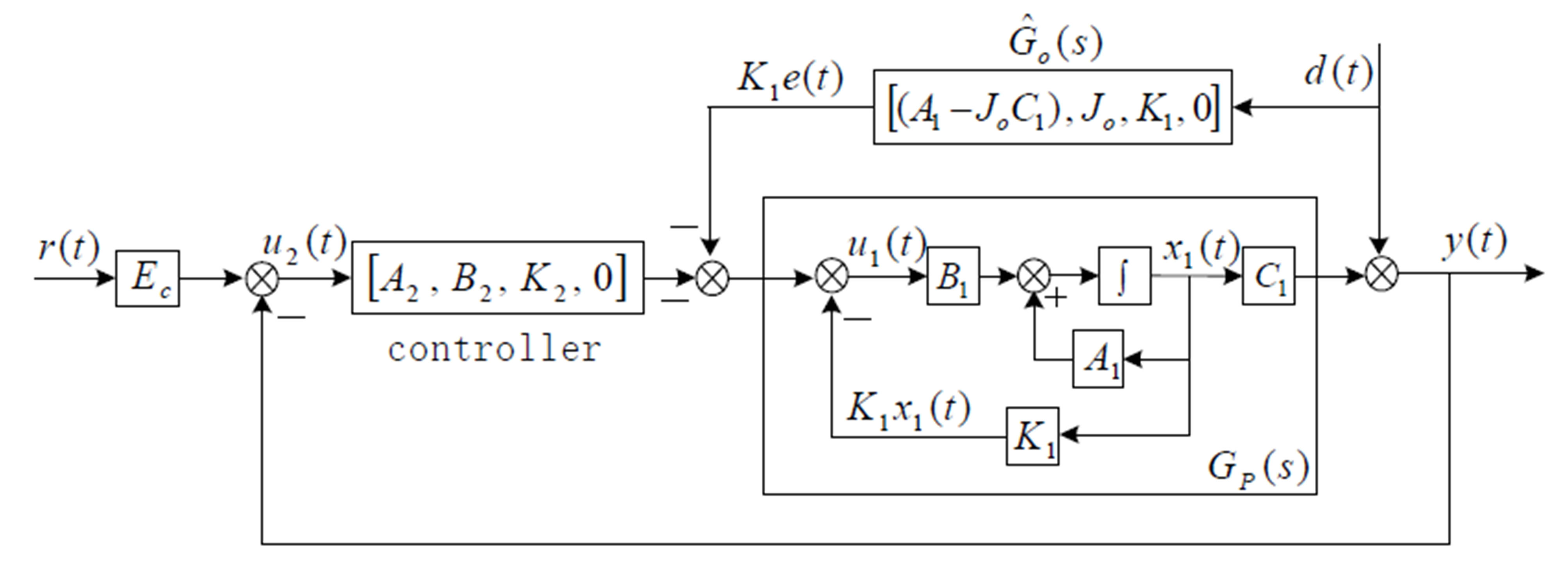 Design and Digital Implementation of Controller for PMSM Using