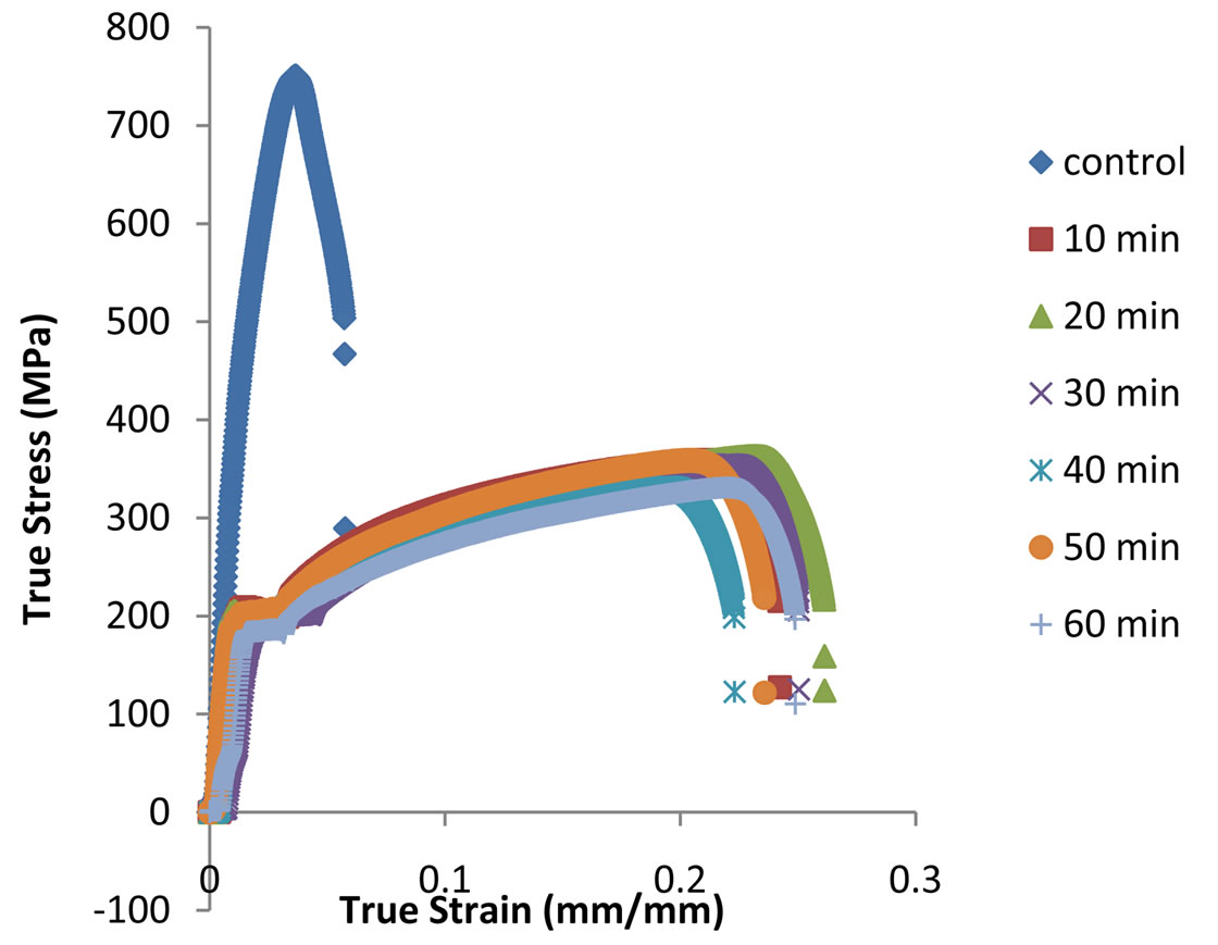 Effect of soaking time on the mechanical properties of annealed true stress strain curves for 40 cold drawn steel annealed at 900c for soaking time of 10 min to 60 min pooptronica Gallery