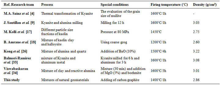 Effect of Carbon Graphite on the Crystallization of Andalusite ...