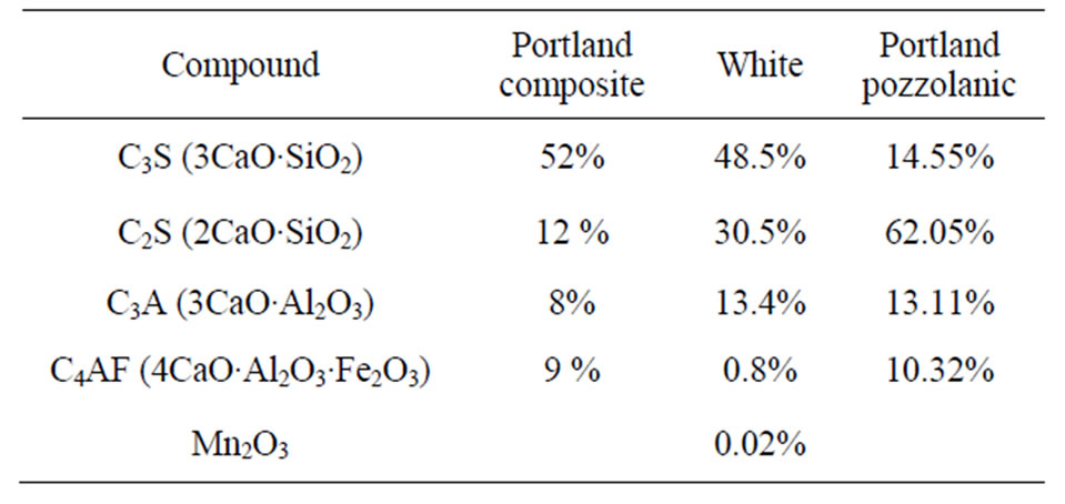 Portland Cement Composition : Performance of cement for immobilizing strontium waste in