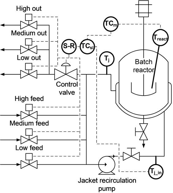 Model Based Split Range Algorithm For The Temperature