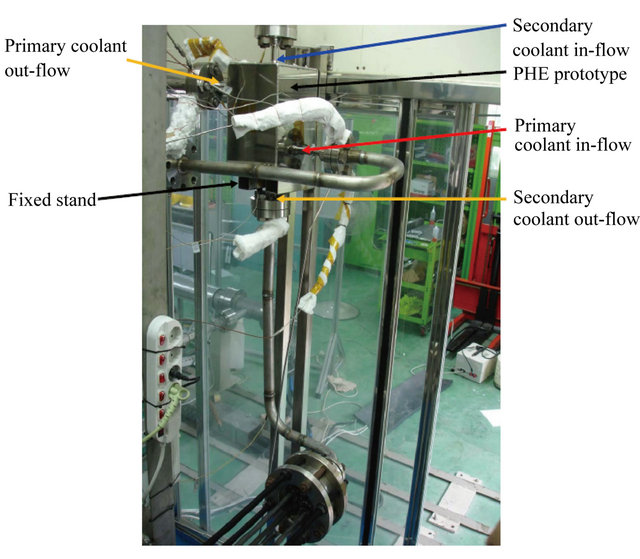 Macroscopic Structural Analysis on a 10 kW Class Lab-Scale Process