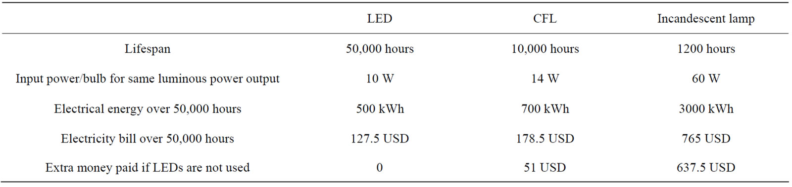 Application Of Led Type Lamps In Domestic And Public