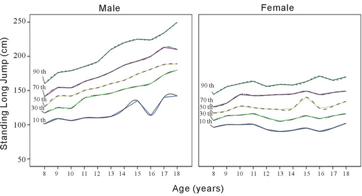 Normative Reference Of Standing Long Jump Indicates Gender