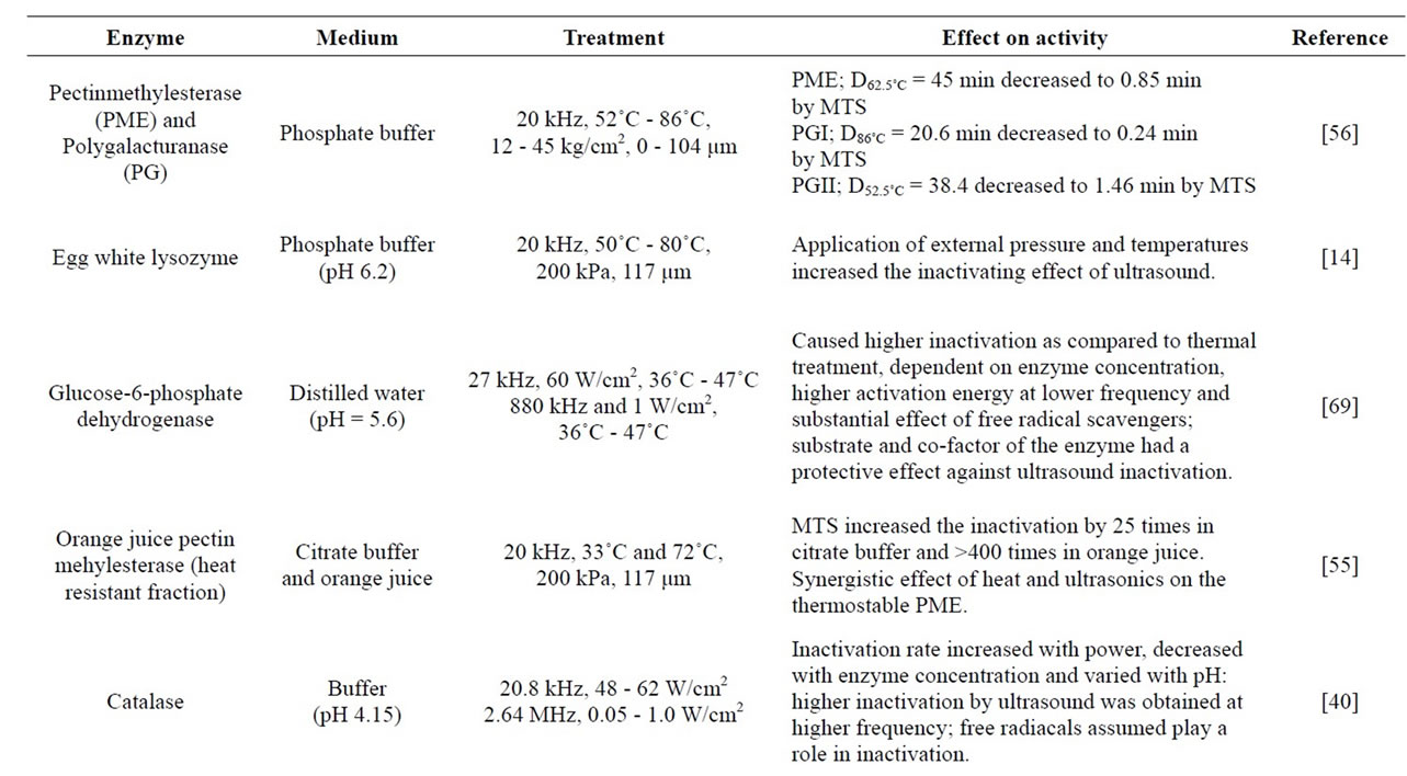 Use of ultrasound in food preservation