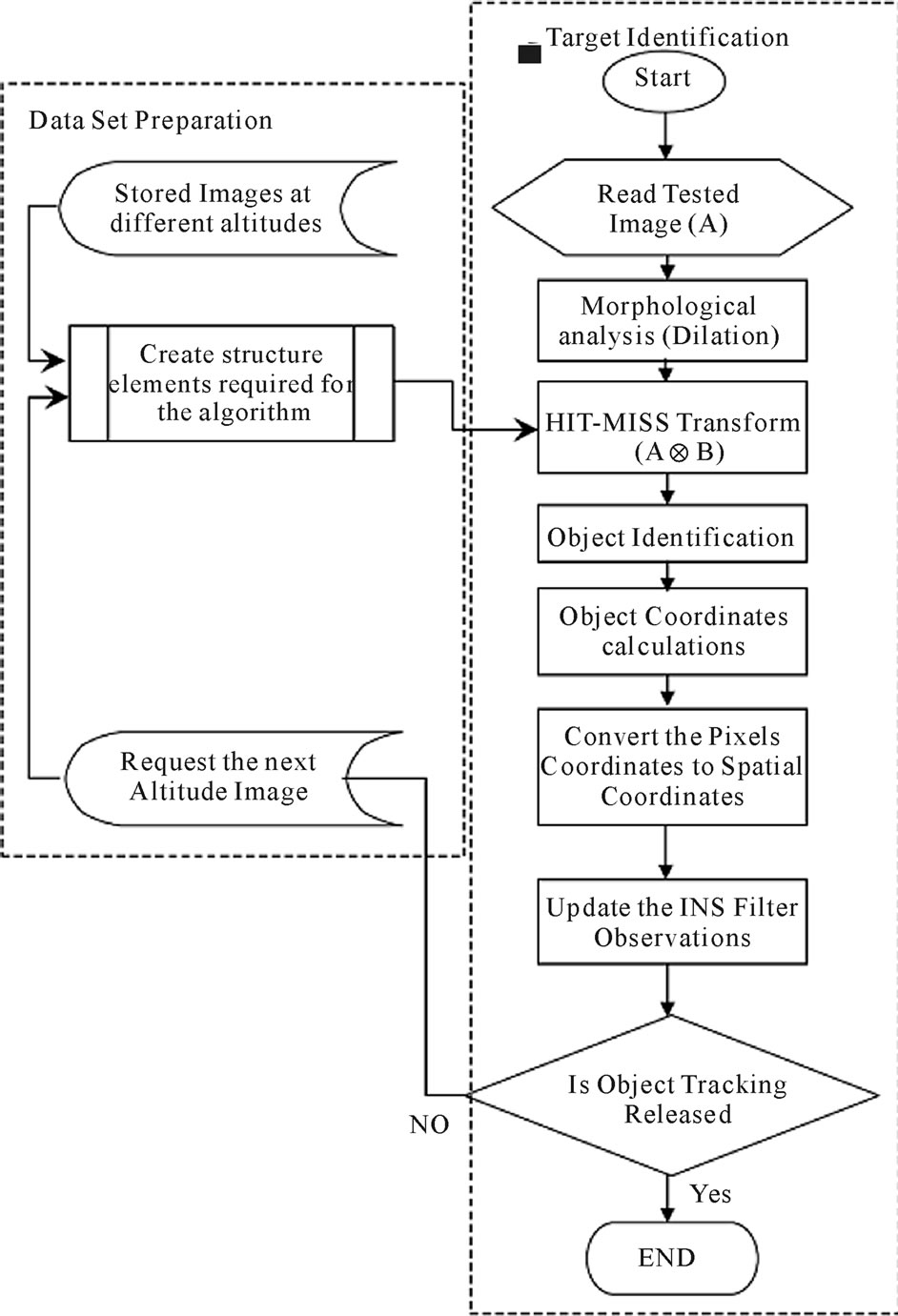 Template Match Object Detection for Inertial Navigation Systems